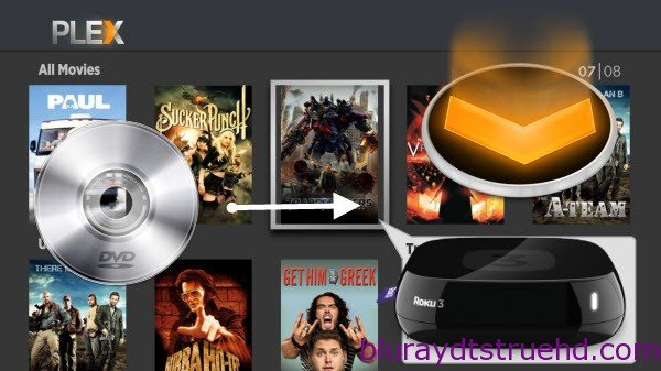 How can I get DVD discs to my Roku box using Plex channel?