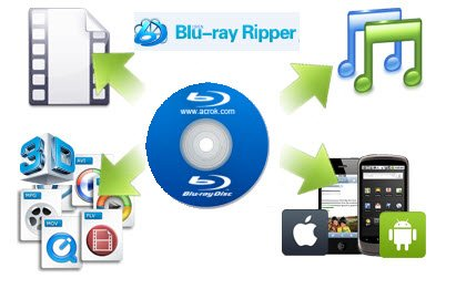 blu ray ripper Top Blu ray Ripper Comparison   Rip Blu ray to Smartphone